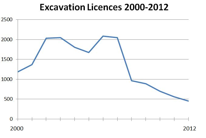 Excavationlicences2000-2012