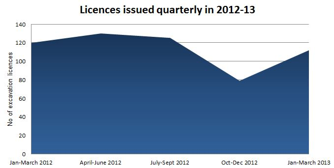 Graph of excavation licences issued per quarter January 2012-April 2013.