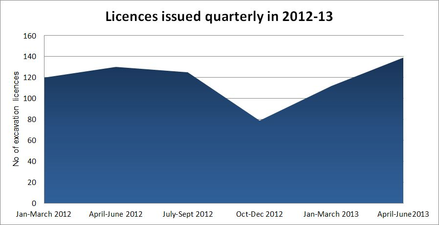 Excavation Licenses issued quarterly January 2012 - June 2013.
