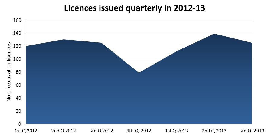 Licences issued quarterly in 2012-13.