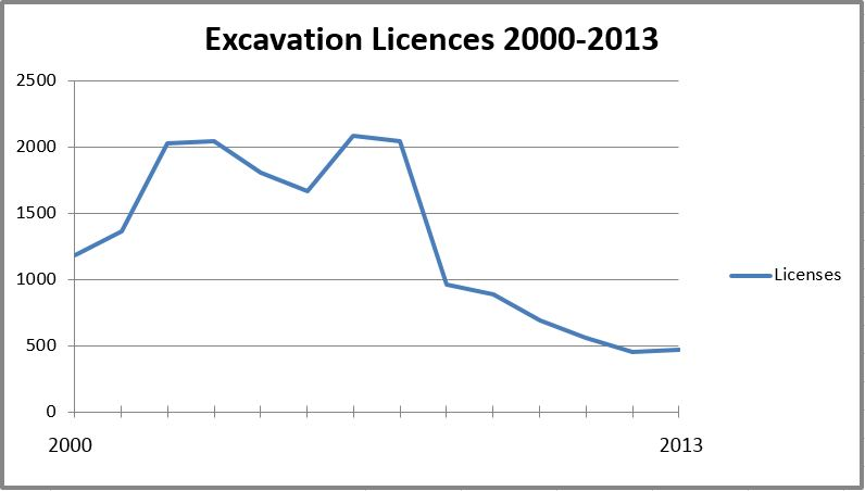 Excavation Licenses 2000-2