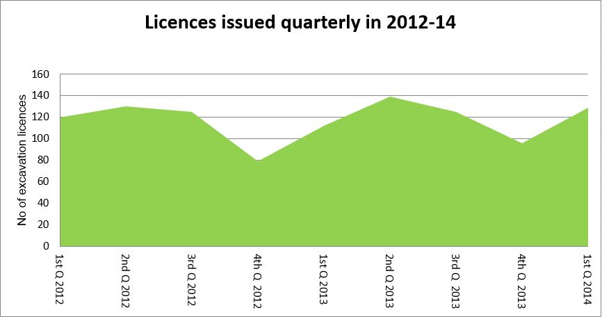 Chart of quarterly excavation licences issued 2012-14.