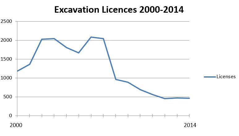 Licenses 2000-2014