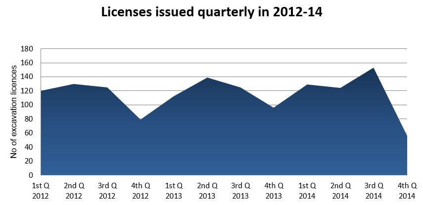 Licenses issued quarterly 2012-14.
