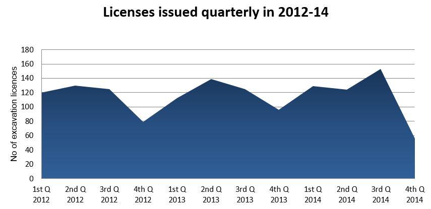 Licenses issued quarterly 2012-14.