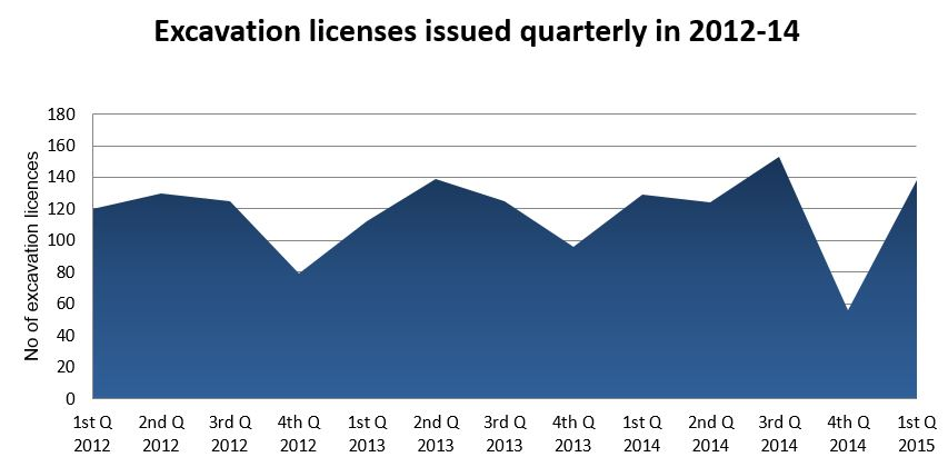 Excvation licences issued quarterly 2012-15.